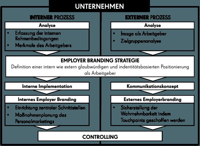 Wunderbar Liste Der Grundlegenden Computerkenntnisse Um Lebenslauf ...