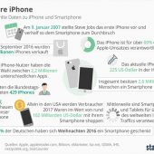 Infografik: 10 Jahre iPhone | Statista